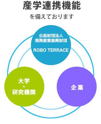 産学連携機能 公益財団法人湘南産業振興財団 ROBO TERRACE ー大学・研究機関ー企業